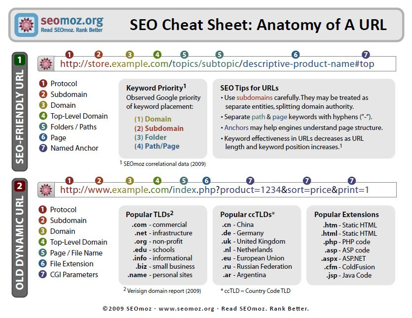 SEO Reference Sheets - URL and Code